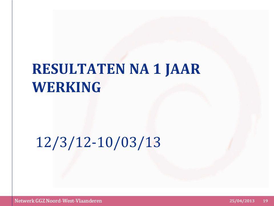RESULTATEN NA 1 JAAR WERKING 12/3/12-10/03/13