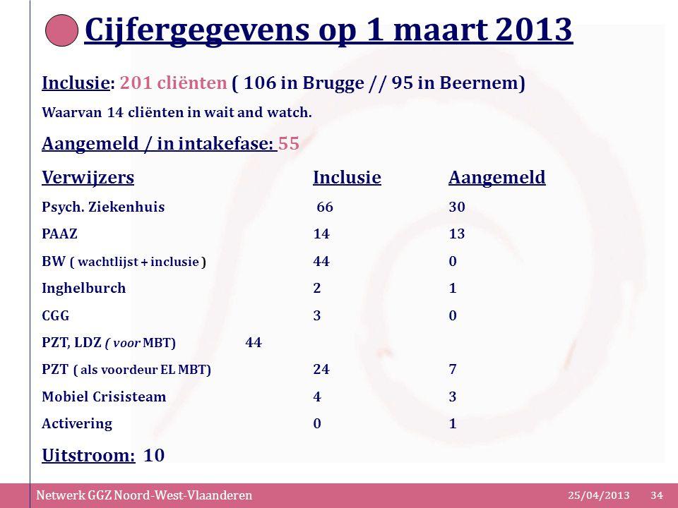 Cijfergegevens op 1 maart 2013
