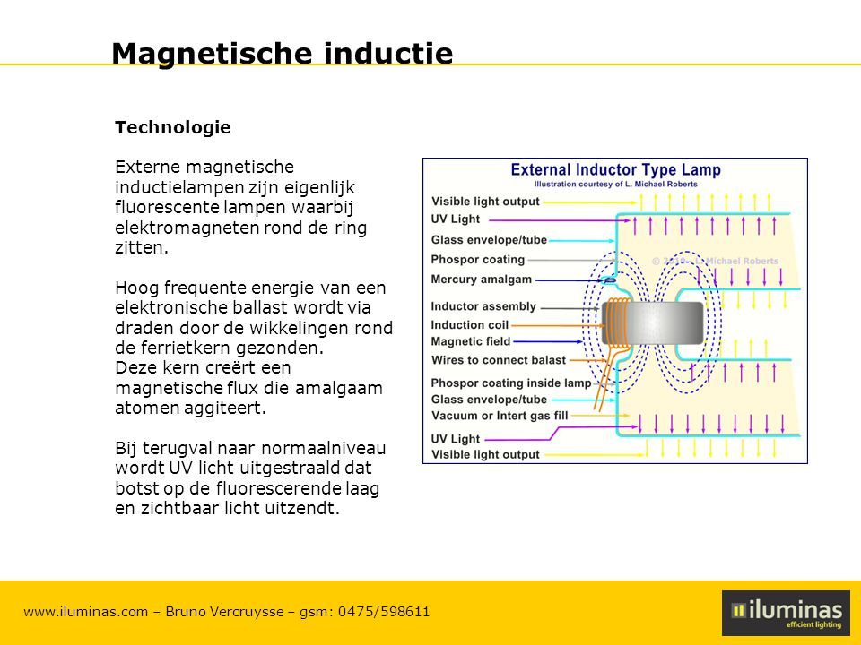 Magnetische inductie Technologie