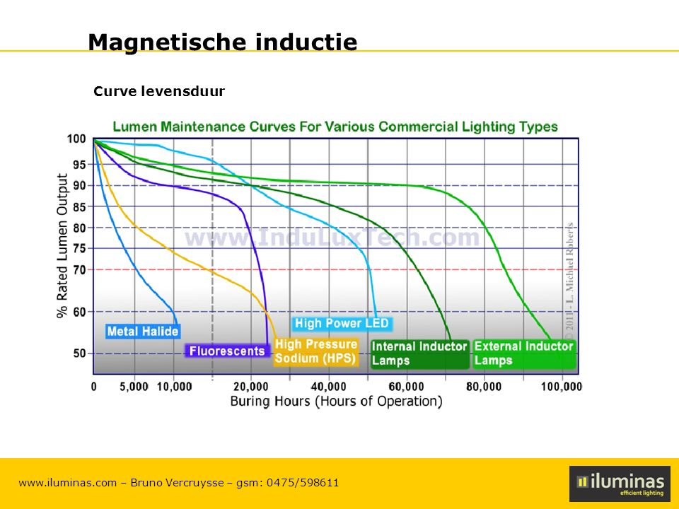 Magnetische inductie Curve levensduur