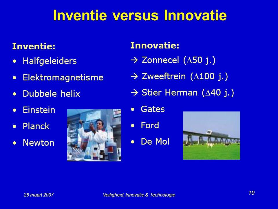 Inventie versus Innovatie