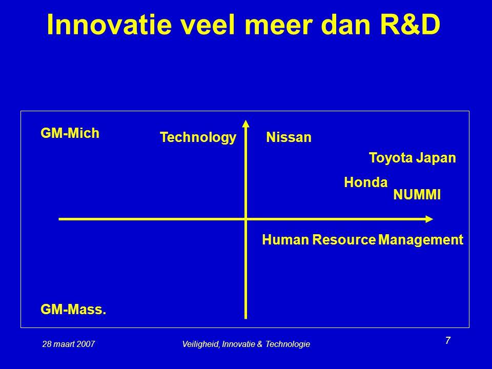 Innovatie veel meer dan R&D