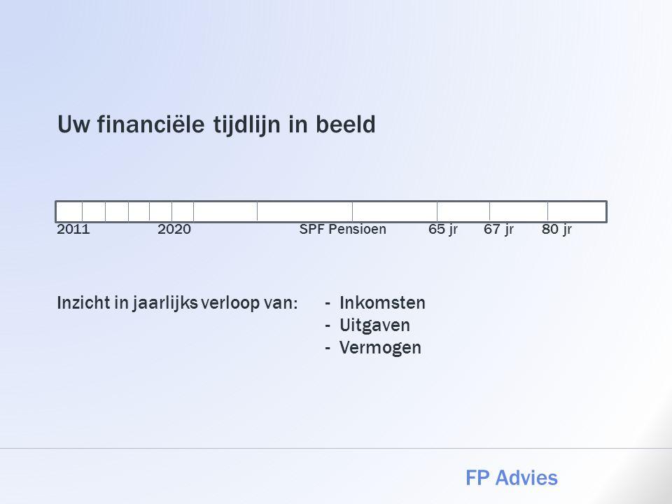 Uw financiële tijdlijn in beeld 2011. 2020. SPF Pensioen 65 jr 67 jr