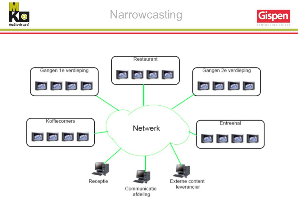 Narrowcasting