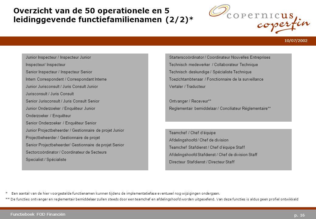 Overzicht van de 50 operationele en 5 leidinggevende functiefamilienamen (2/2)*