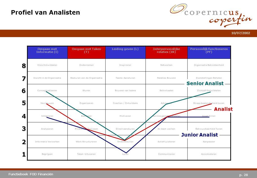 Profiel van Analisten 8 7 6 5 4 3 2 1 Senior Analist Analist