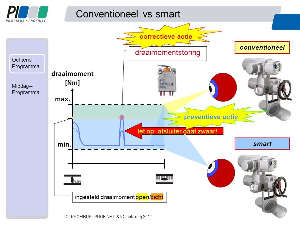 Conventioneel vs smart
