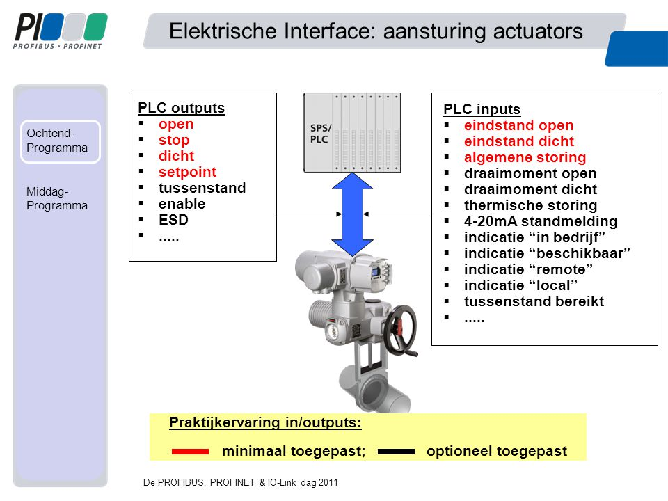 Elektrische Interface: aansturing actuators