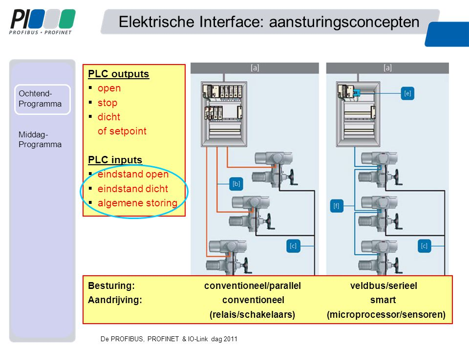 Elektrische Interface: aansturingsconcepten