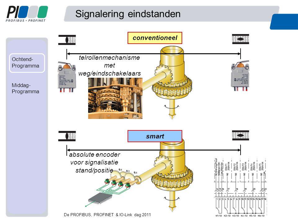 Signalering eindstanden