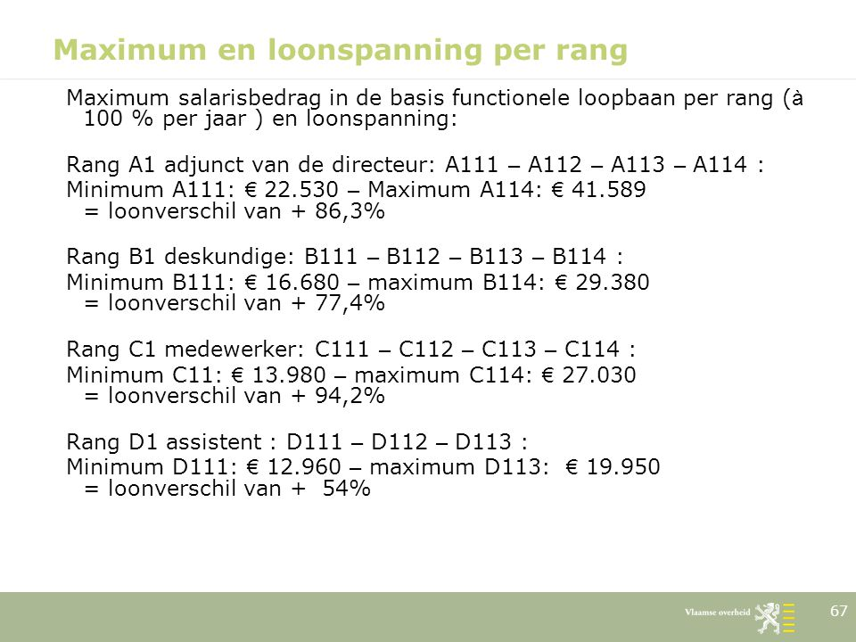 Maximum en loonspanning per rang