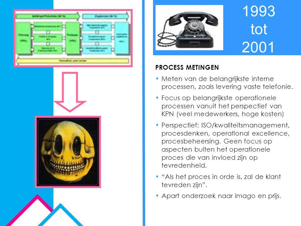 1993 tot 2001 PROCESS METINGEN. Meten van de belangrijkste interne processen, zoals levering vaste telefonie.