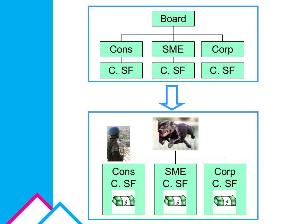 Cons Board C. SF Corp SME Cons C. SF Board Corp C. SF SME C. SF