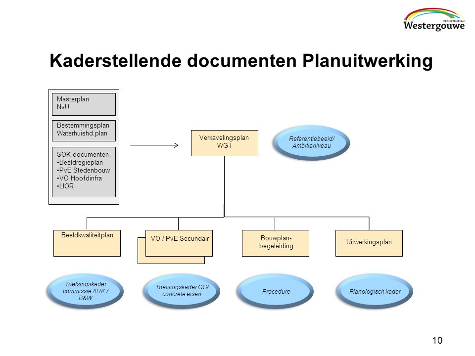 Kaderstellende documenten Planuitwerking