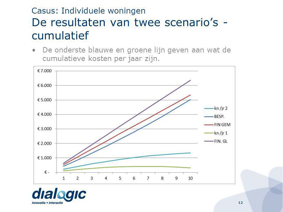 Casus: Individuele woningen De resultaten van twee scenario's - cumulatief