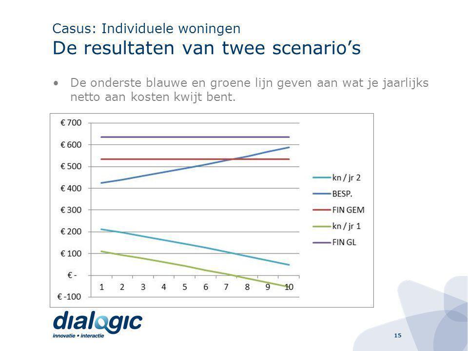 Casus: Individuele woningen De resultaten van twee scenario's