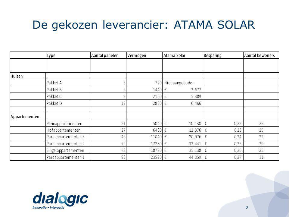 De gekozen leverancier: ATAMA SOLAR