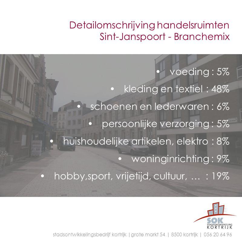 Detailomschrijving handelsruimten Sint-Janspoort - Branchemix