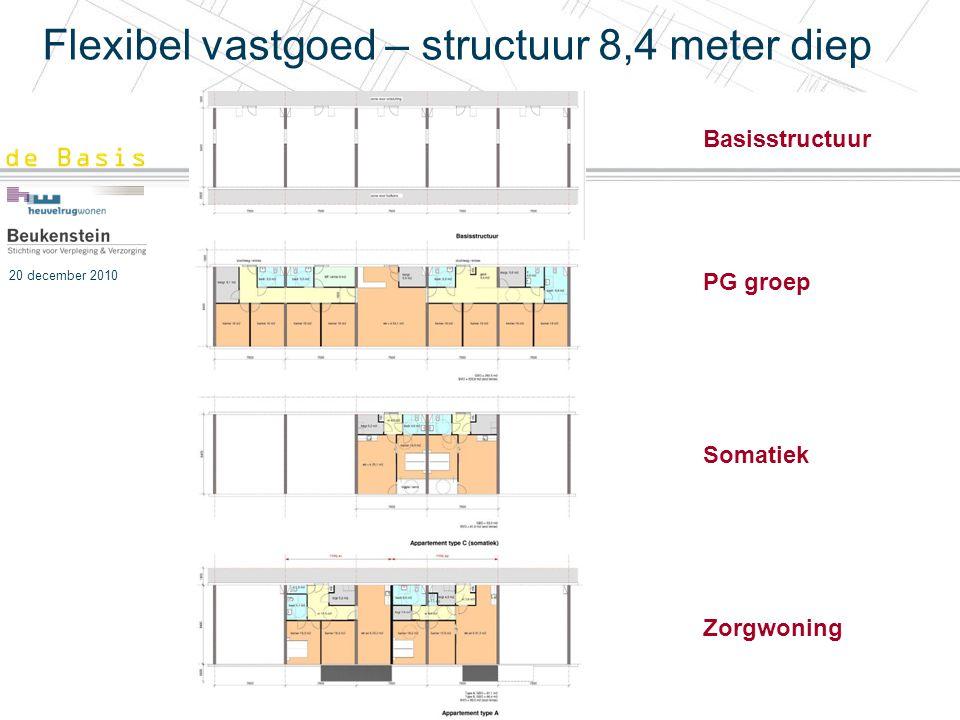 Flexibel vastgoed – structuur 8,4 meter diep