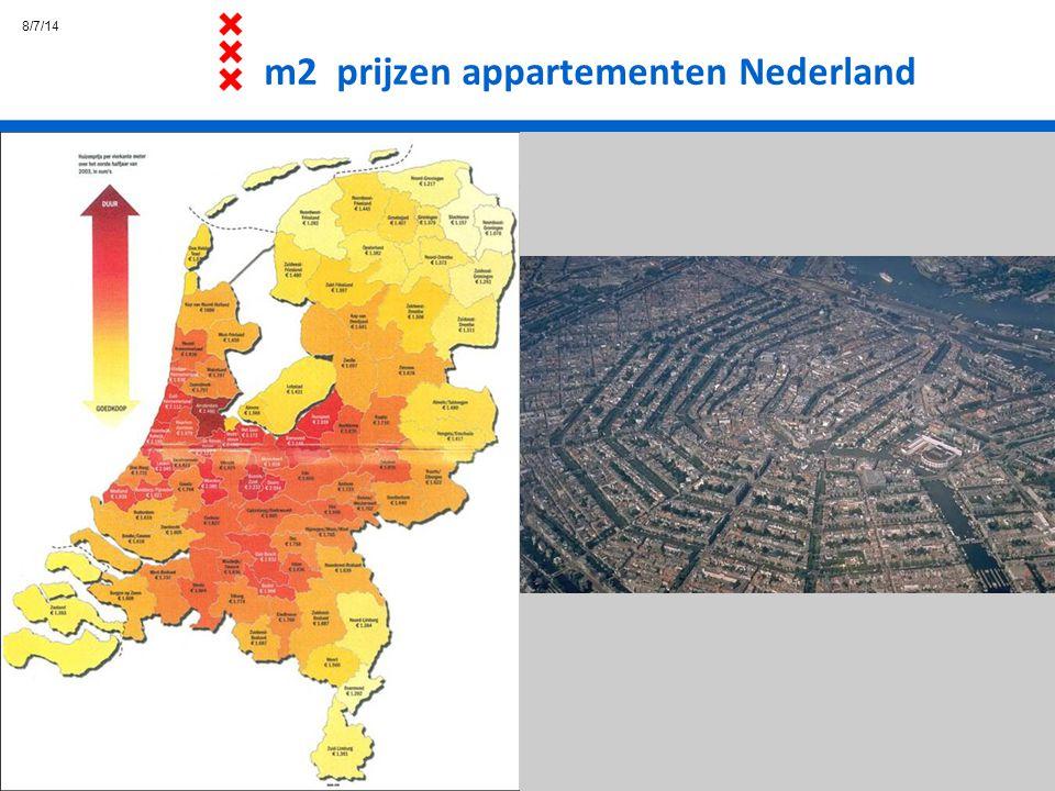 m2 prijzen appartementen Nederland