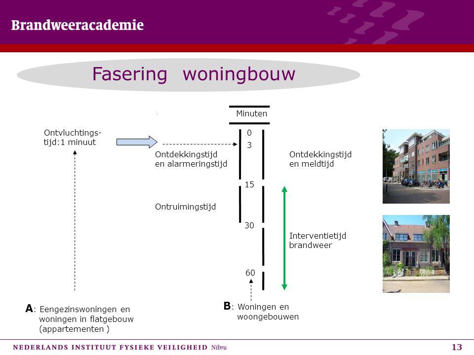 Fasering woningbouw B: Woningen en A: Eengezinswoningen en Minuten
