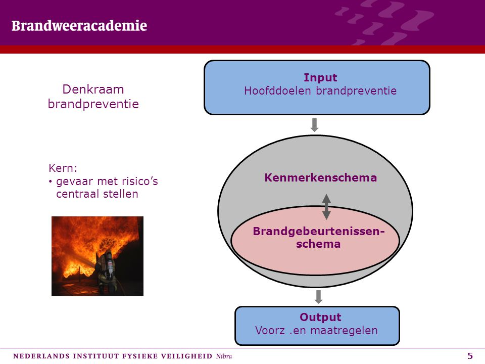 Denkraam brandpreventie