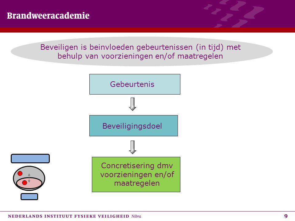 Concretisering dmv voorzieningen en/of maatregelen