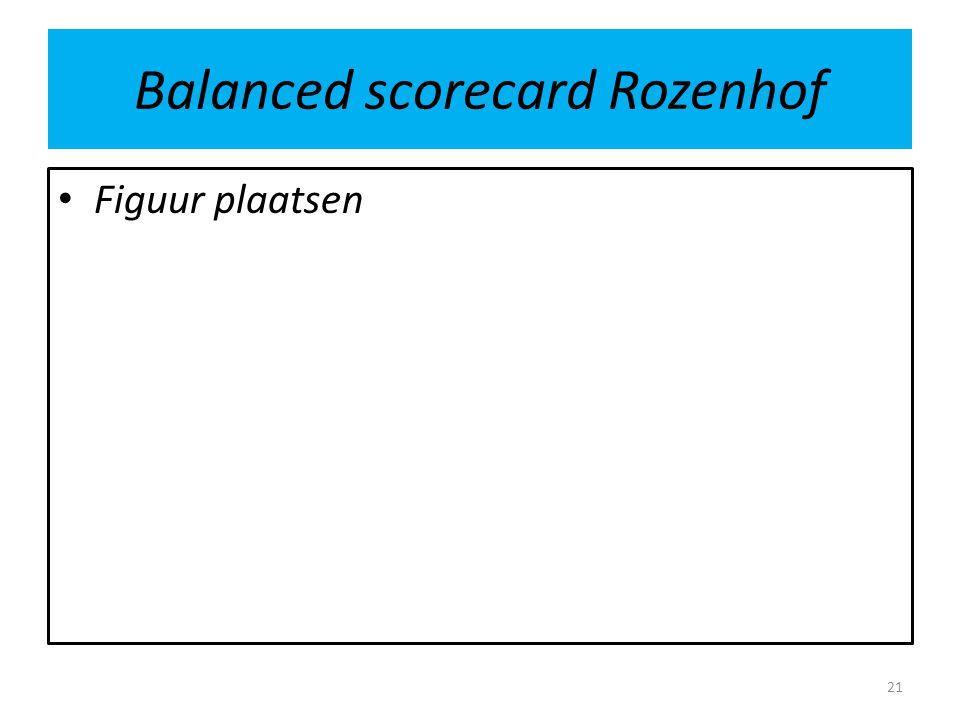 Balanced scorecard Rozenhof