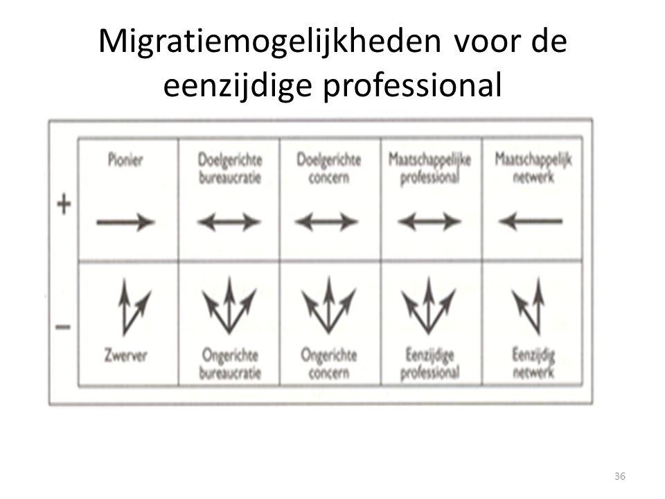 Migratiemogelijkheden voor de eenzijdige professional
