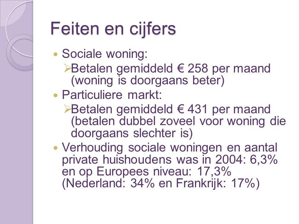 Feiten en cijfers Sociale woning: