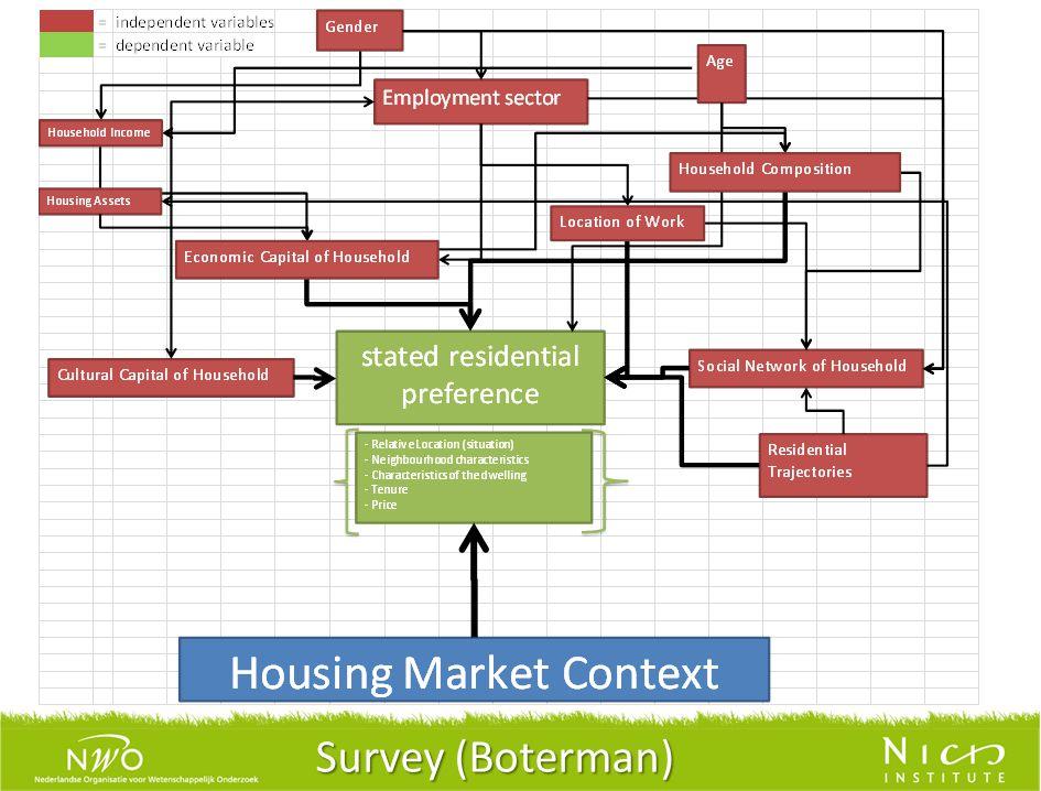 Survey (Boterman)