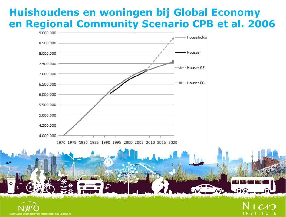 Huishoudens en woningen bij Global Economy en Regional Community Scenario CPB et al. 2006