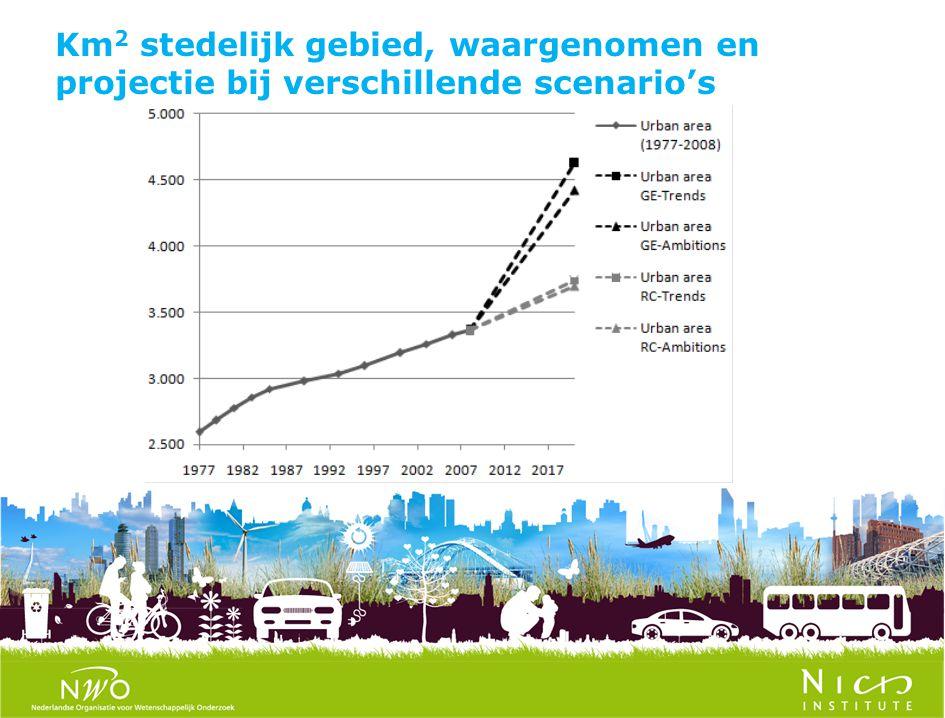 Km2 stedelijk gebied, waargenomen en projectie bij verschillende scenario's