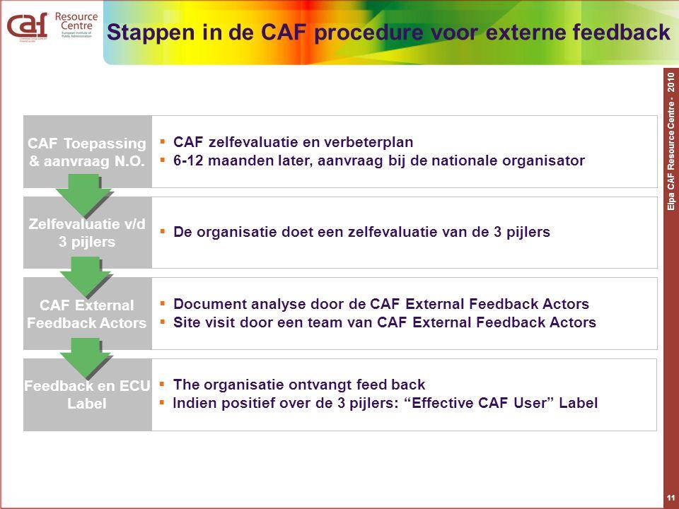 Stappen in de CAF procedure voor externe feedback