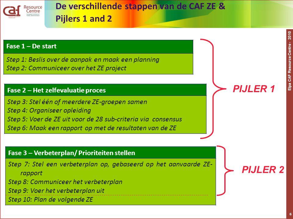 De verschillende stappen van de CAF ZE & Pijlers 1 and 2