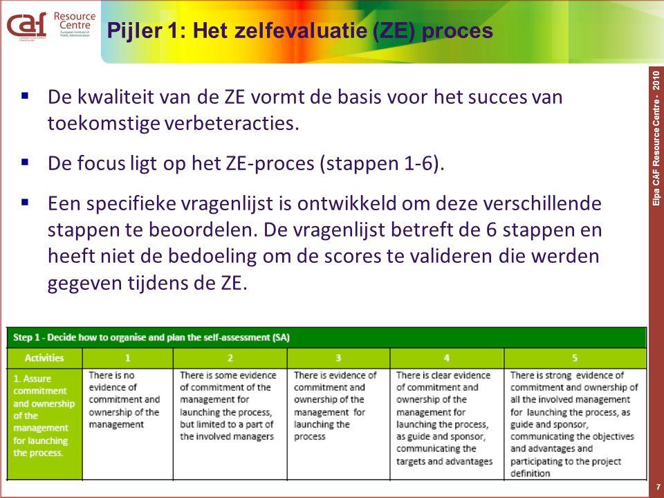 Pijler 1: Het zelfevaluatie (ZE) proces
