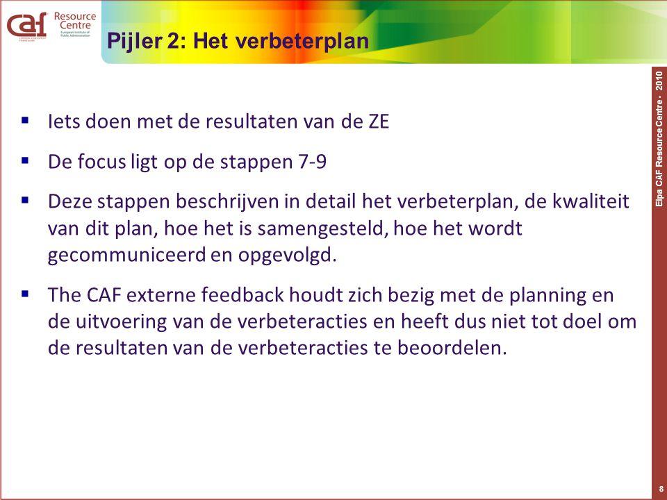 Pijler 2: Het verbeterplan