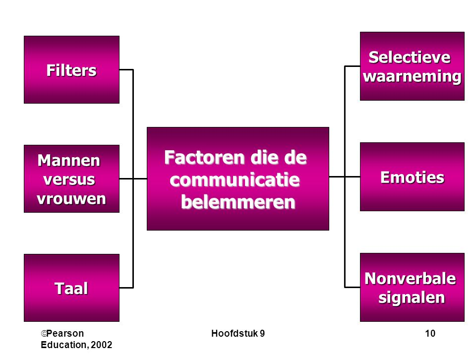 Factoren die de communicatie belemmeren