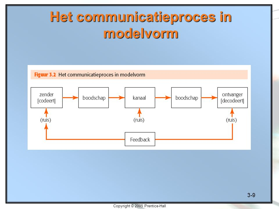 Het communicatieproces in modelvorm