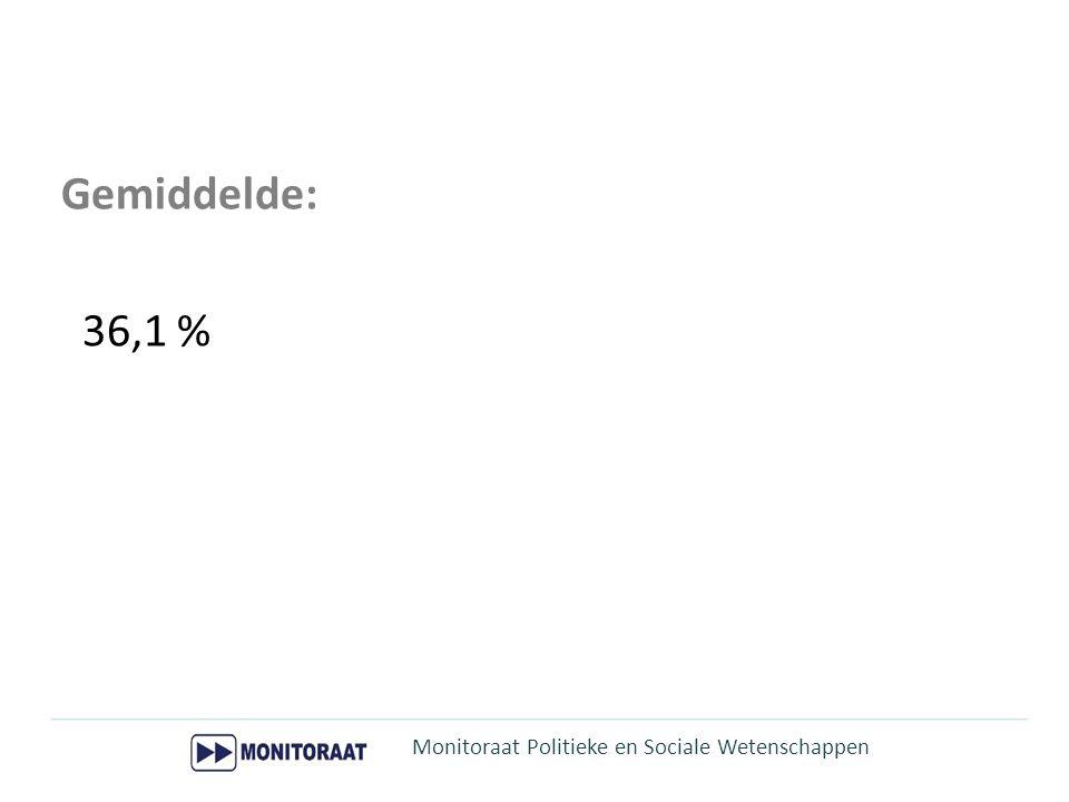 Gemiddelde: 36,1 % Monitoraat Politieke en Sociale Wetenschappen 4