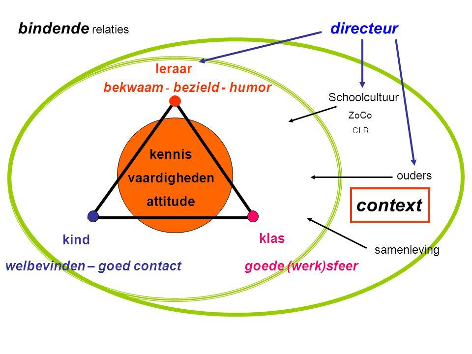 context bindende relaties directeur leraar bekwaam - bezield - humor