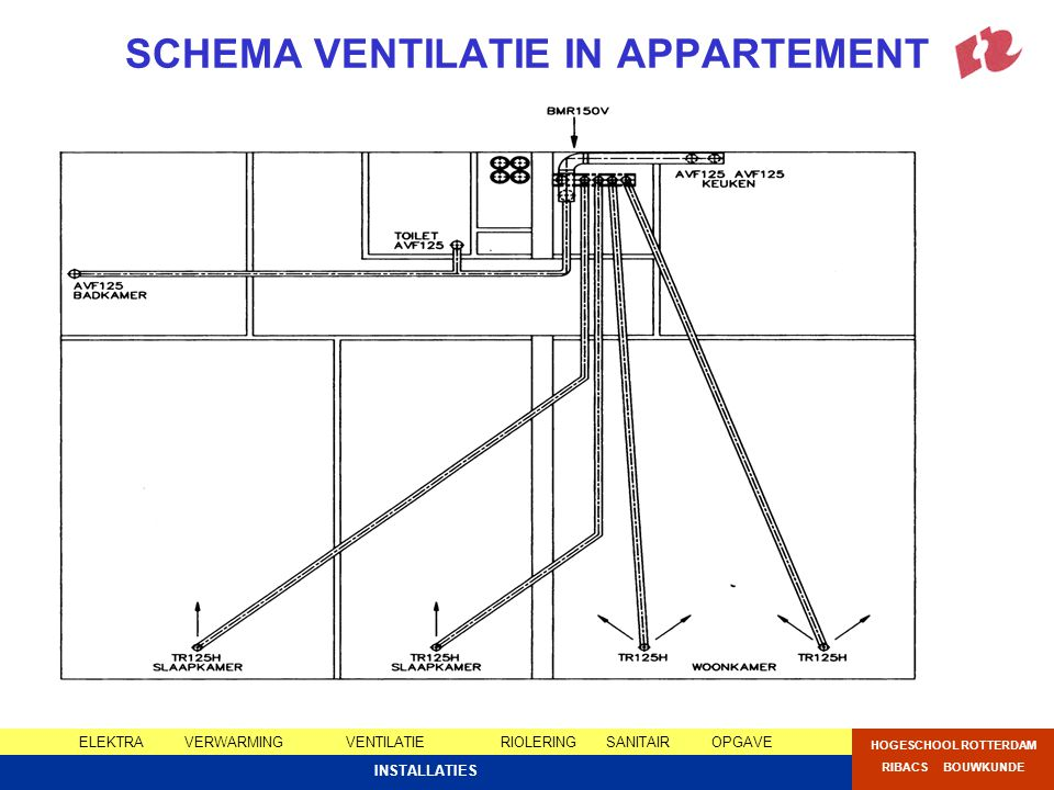 SCHEMA VENTILATIE IN APPARTEMENT