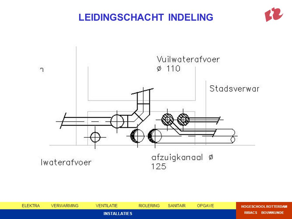 LEIDINGSCHACHT INDELING