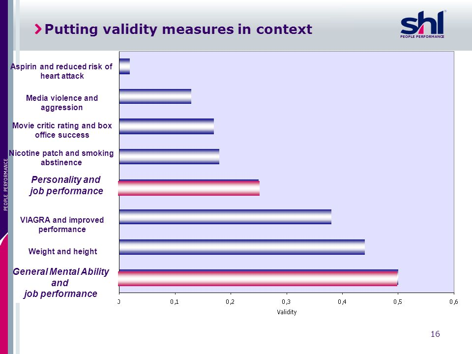 Putting validity measures in context