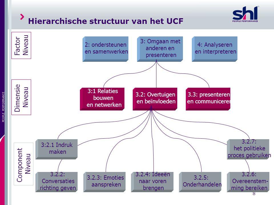 Hierarchische structuur van het UCF
