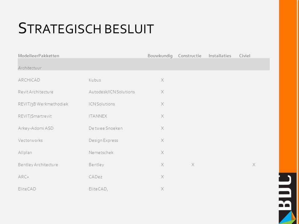 Strategisch besluit ModelleerPakketten. Bouwkundig. Constructie. Installaties. Civiel. Architectuur.