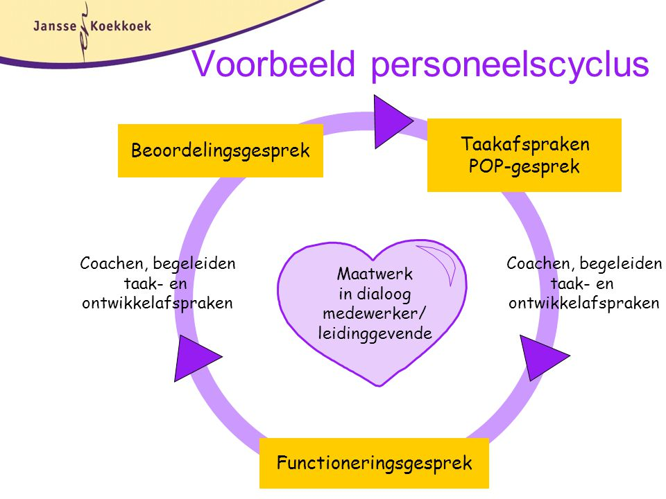 Voorbeeld personeelscyclus
