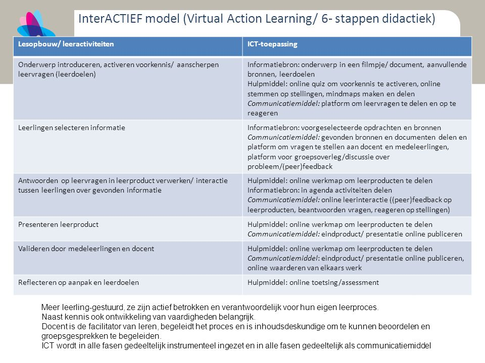 InterACTIEF model (Virtual Action Learning/ 6- stappen didactiek)