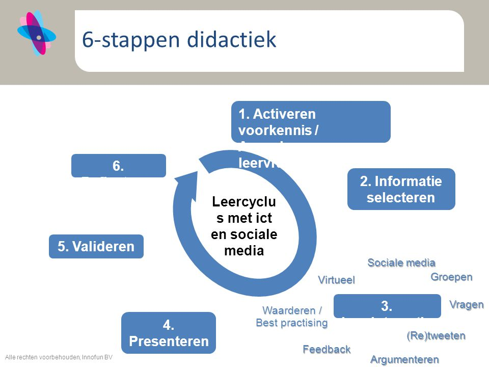 2. Informatie selecteren Leercyclus met ict en sociale media
