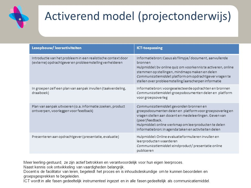 Activerend model (projectonderwijs)